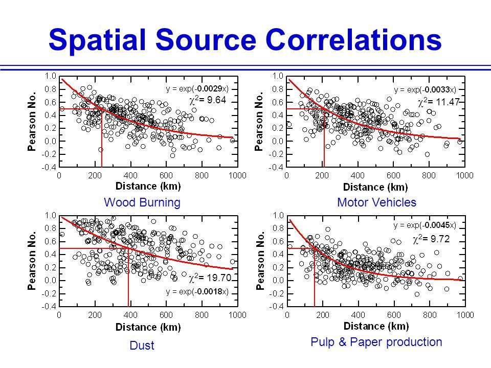 Spatial Source Correlations Wood BurningMotor Vehicles Dust Pulp & Paper production  2 = 9.64  2 = 11.47  2 = 19.70  2 = 9.72