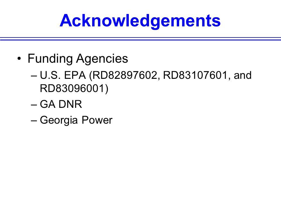 Acknowledgements Funding Agencies –U.S.