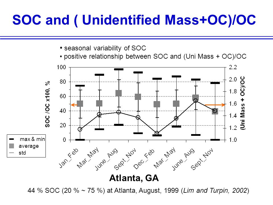 SOC and ( Unidentified Mass+OC)/OC Atlanta, GA 44 % SOC (20 % ~ 75 %) at Atlanta, August, 1999 (Lim and Turpin, 2002) seasonal variability of SOC positive relationship between SOC and (Uni Mass + OC)/OC max & min average std
