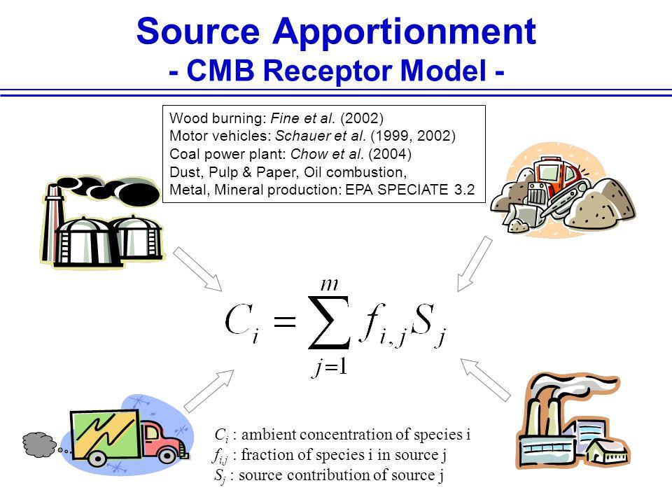 Source Apportionment - CMB Receptor Model - C i : ambient concentration of species i f i,j : fraction of species i in source j S j : source contribution of source j Wood burning: Fine et al.