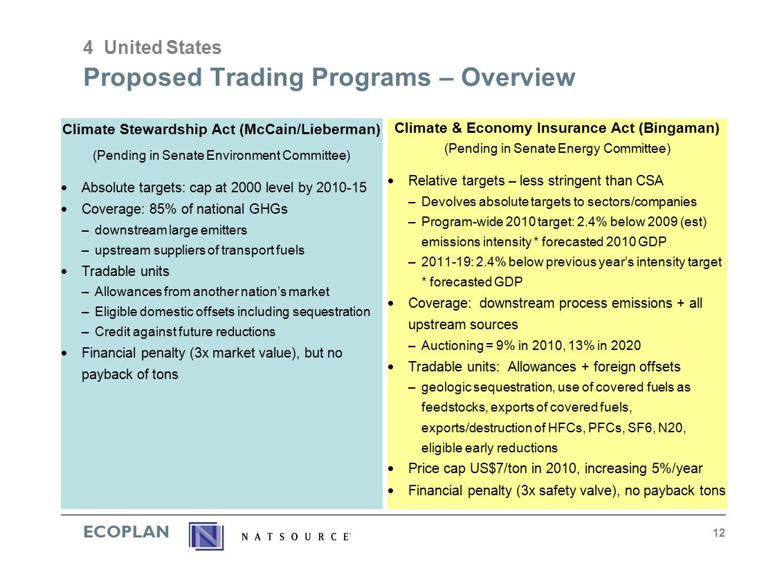ECOPLAN 12 Proposed Trading Programs – Overview Climate Stewardship Act (McCain/Lieberman) (Pending in Senate Environment Committee)  Absolute targets: cap at 2000 level by 2010-15  Coverage: 85% of national GHGs –downstream large emitters –upstream suppliers of transport fuels  Tradable units –Allowances from another nation's market –Eligible domestic offsets including sequestration –Credit against future reductions  Financial penalty (3x market value), but no payback of tons Climate & Economy Insurance Act (Bingaman) (Pending in Senate Energy Committee)  Relative targets – less stringent than CSA –Devolves absolute targets to sectors/companies –Program-wide 2010 target: 2.4% below 2009 (est) emissions intensity * forecasted 2010 GDP –2011-19: 2.4% below previous year's intensity target * forecasted GDP  Coverage: downstream process emissions + all upstream sources –Auctioning = 9% in 2010, 13% in 2020  Tradable units: Allowances + foreign offsets –geologic sequestration, use of covered fuels as feedstocks, exports of covered fuels, exports/destruction of HFCs, PFCs, SF6, N20, eligible early reductions  Price cap US$7/ton in 2010, increasing 5%/year  Financial penalty (3x safety valve), no payback tons 4 United States
