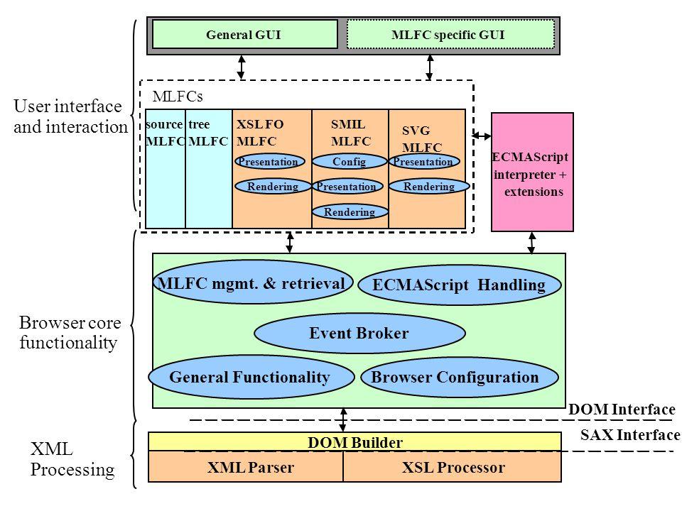 XML Parser XSL Processor Browser Configuration ECMAScriptHandling MLFC mgmt.