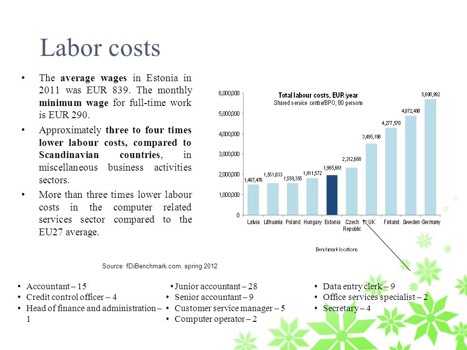 Labor costs The average wages in Estonia in 2011 was EUR 839.