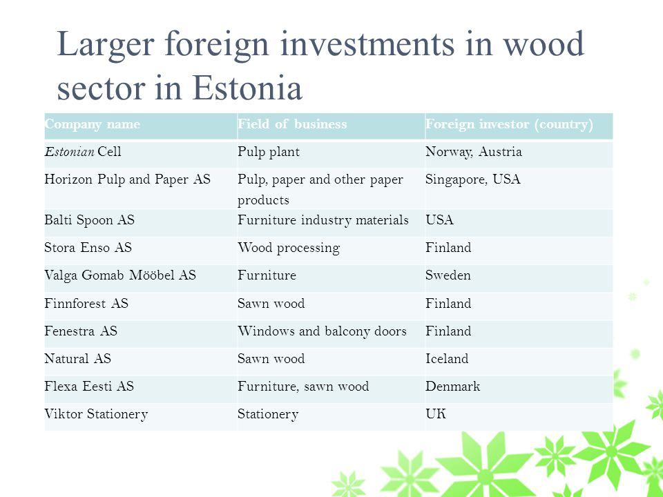 Larger foreign investments in wood sector in Estonia Company nameField of businessForeign investor (country) Estonian Cell Pulp plantNorway, Austria Horizon Pulp and Paper AS Pulp, paper and other paper products Singapore, USA Balti Spoon ASFurniture industry materialsUSA Stora Enso ASWood processingFinland Valga Gomab Mööbel ASFurnitureSweden Finnforest ASSawn woodFinland Fenestra ASWindows and balcony doorsFinland Natural ASSawn woodIceland Flexa Eesti ASFurniture, sawn woodDenmark Viktor StationeryStationeryUK