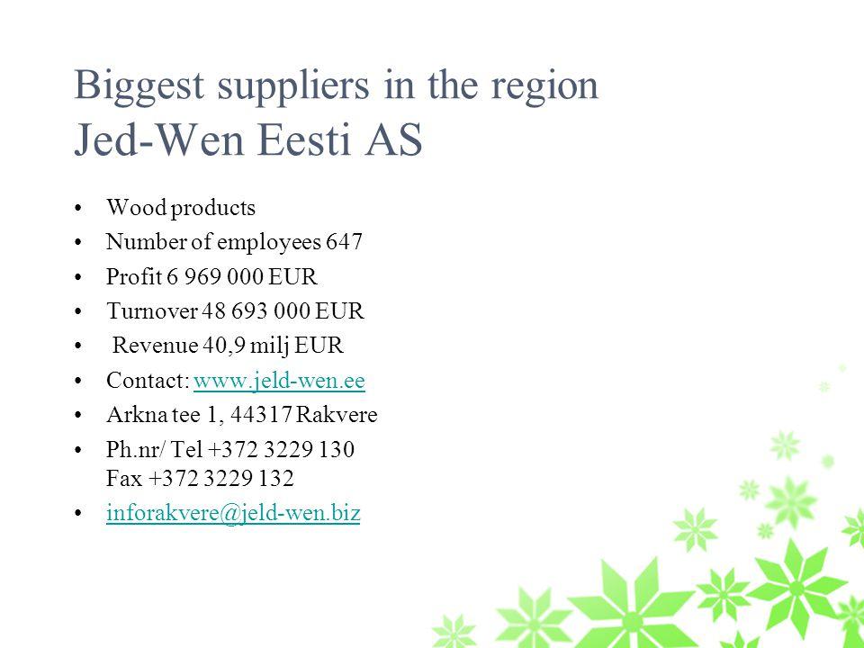 Biggest suppliers in the region Jed-Wen Eesti AS Wood products Number of employees 647 Profit 6 969 000 EUR Turnover 48 693 000 EUR Revenue 40,9 milj EUR Contact: www.jeld-wen.eewww.jeld-wen.ee Arkna tee 1, 44317 Rakvere Ph.nr/ Tel +372 3229 130 Fax +372 3229 132 inforakvere@jeld-wen.biz