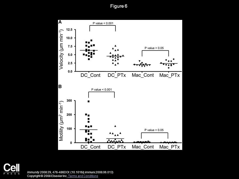 Figure 6 Immunity 2008 29, 476-486DOI: (10.1016/j.immuni.2008.06.013) Copyright © 2008 Elsevier Inc.