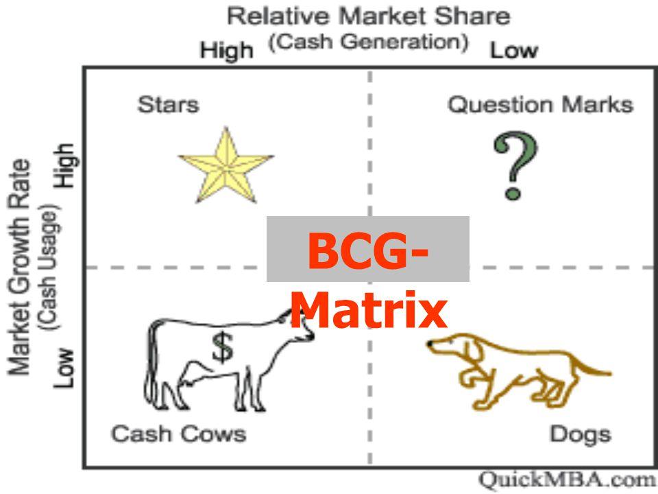BCG- Matrix