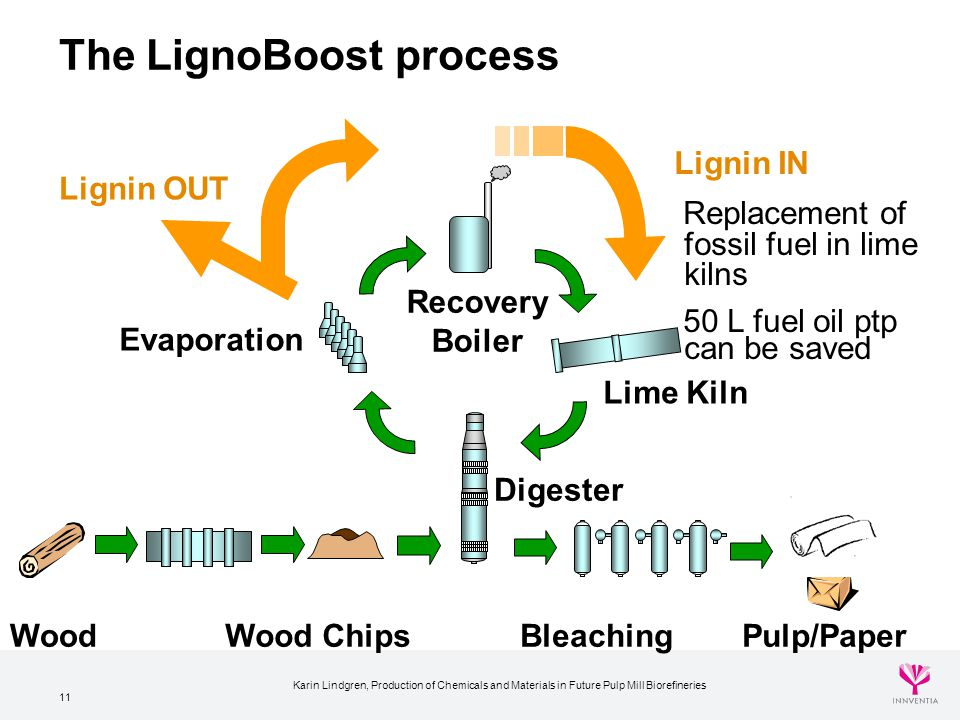 11 The LignoBoost process Lignin OUT Recovery Boiler Digester Evaporation BleachingWood ChipsPulp/Paper Lignin IN Replacement of fossil fuel in lime k