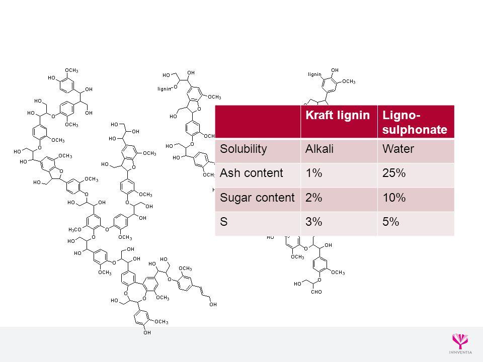 Kraft ligninLigno- sulphonate SolubilityAlkaliWater Ash content1%25% Sugar content2%10% S3%5%