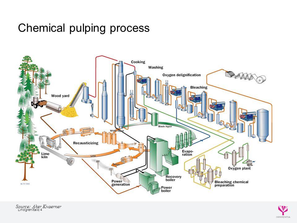 Lindgren Italic 4 Chemical pulping process Source: Aker Kvaerner