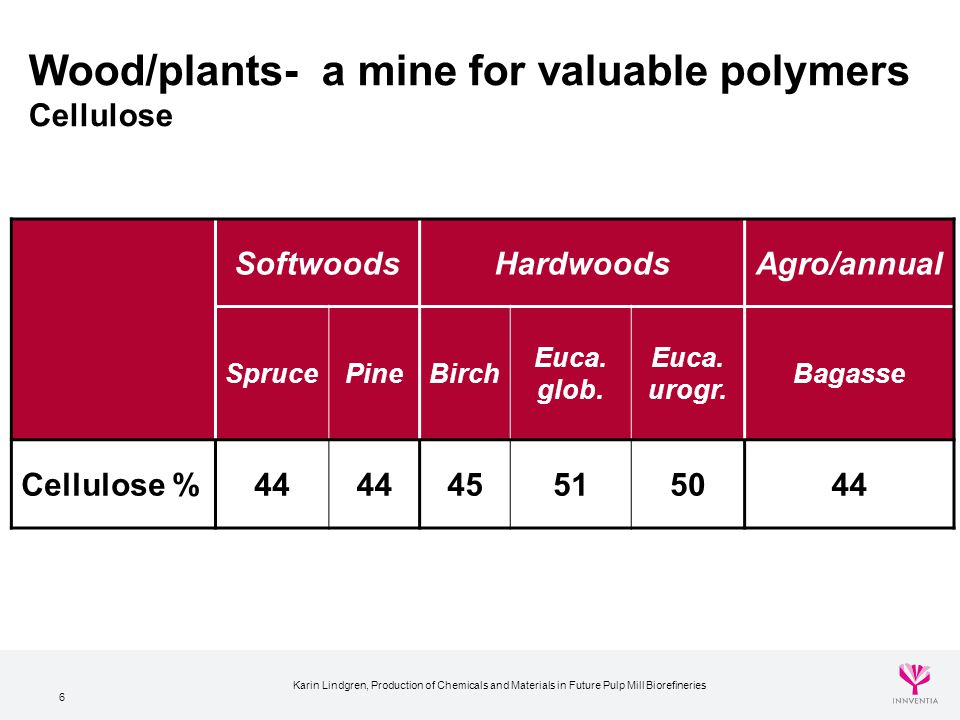 6 Wood/plants- a mine for valuable polymers Cellulose SoftwoodsHardwoodsAgro/annual SprucePineBirch Euca. glob. Euca. urogr. Bagasse Cellulose %44 455