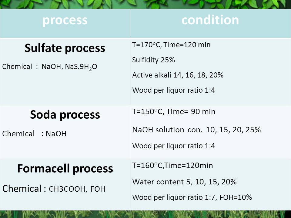 processcondition Sulfate process Chemical : NaOH, NaS.9H 2 O T=170 o C, Time=120 min Sulfidity 25% Active alkali 14, 16, 18, 20% Wood per liquor ratio 1:4 Soda process Chemical : NaOH T=150 o C, Time= 90 min NaOH solution con.