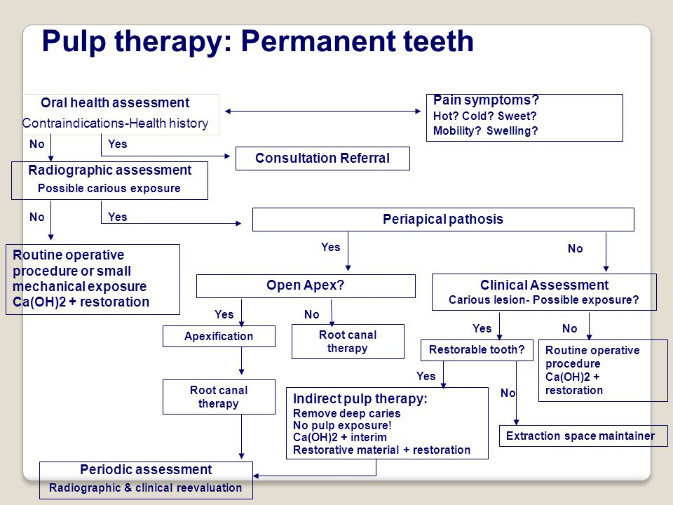 Oral health assessment Contraindications-Health history Pain symptoms.