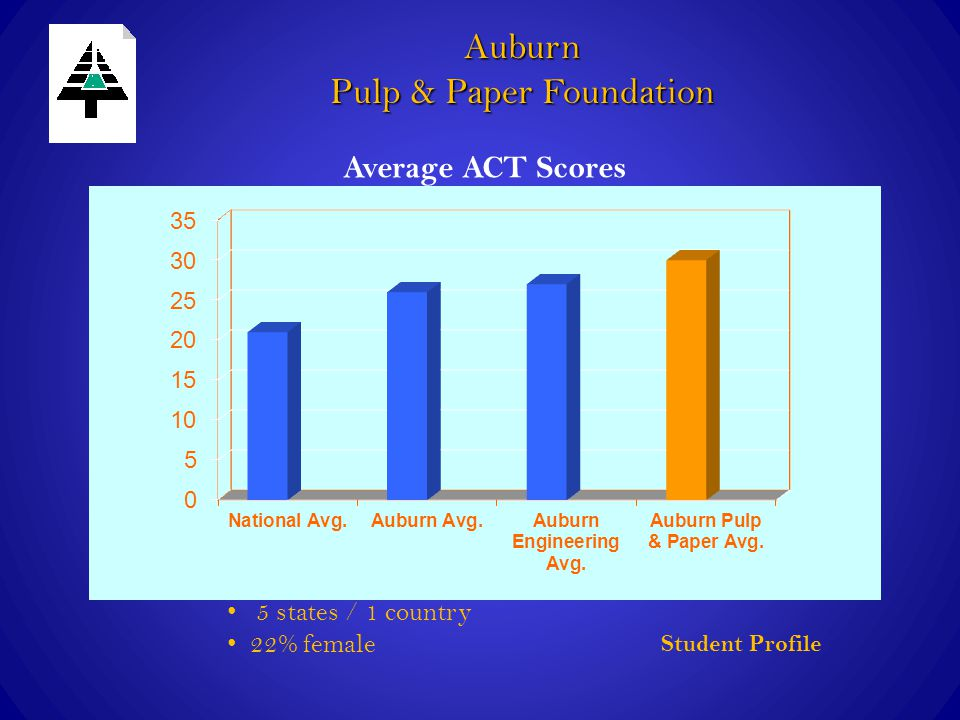 Student Profile 5 states / 1 country 22% female Average ACT Scores Auburn Pulp & Paper Foundation