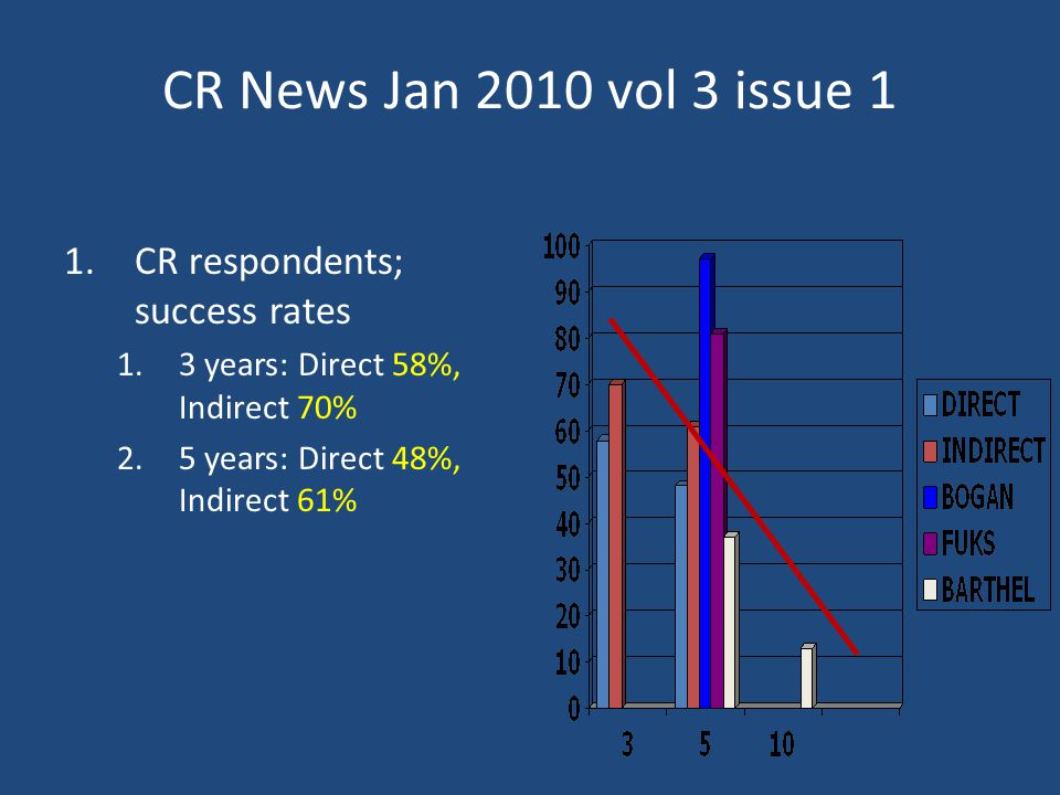 CR News Jan 2010 vol 3 issue 1 1.CR respondents; success rates 1.3 years: Direct 58%, Indirect 70% 2.5 years: Direct 48%, Indirect 61%