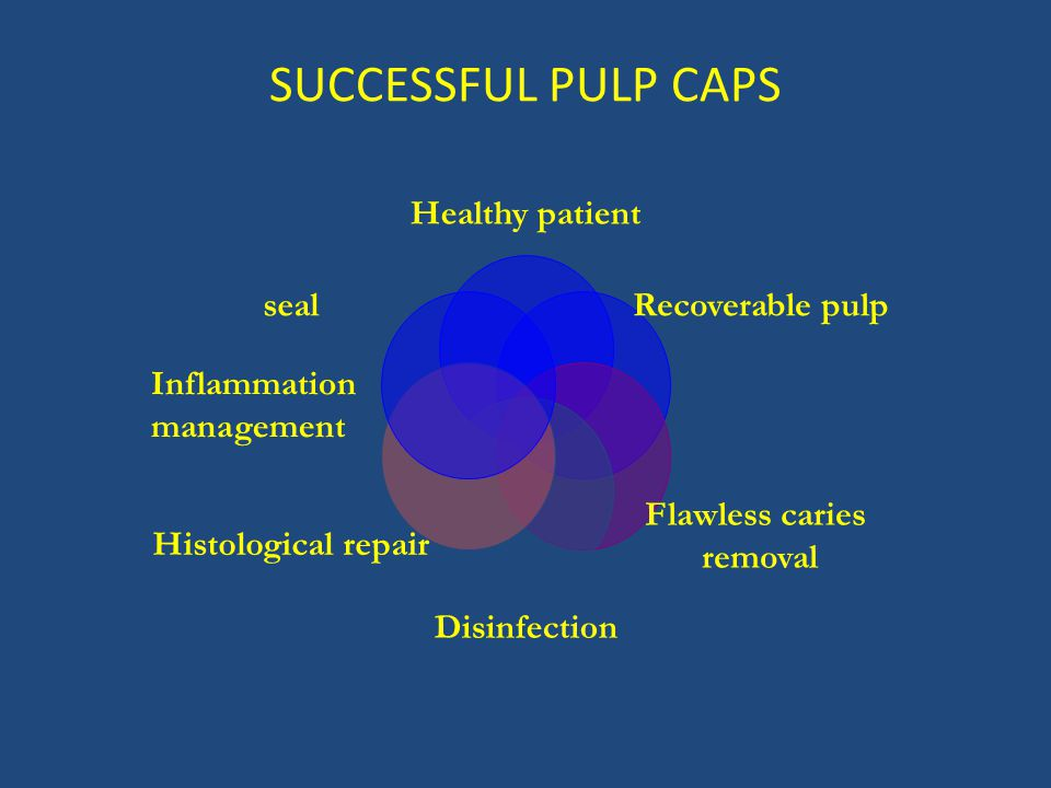 SUCCESSFUL PULP CAPS Healthy patient Recoverable pulp Flawless caries removal Disinfection Histological repair seal Inflammation management