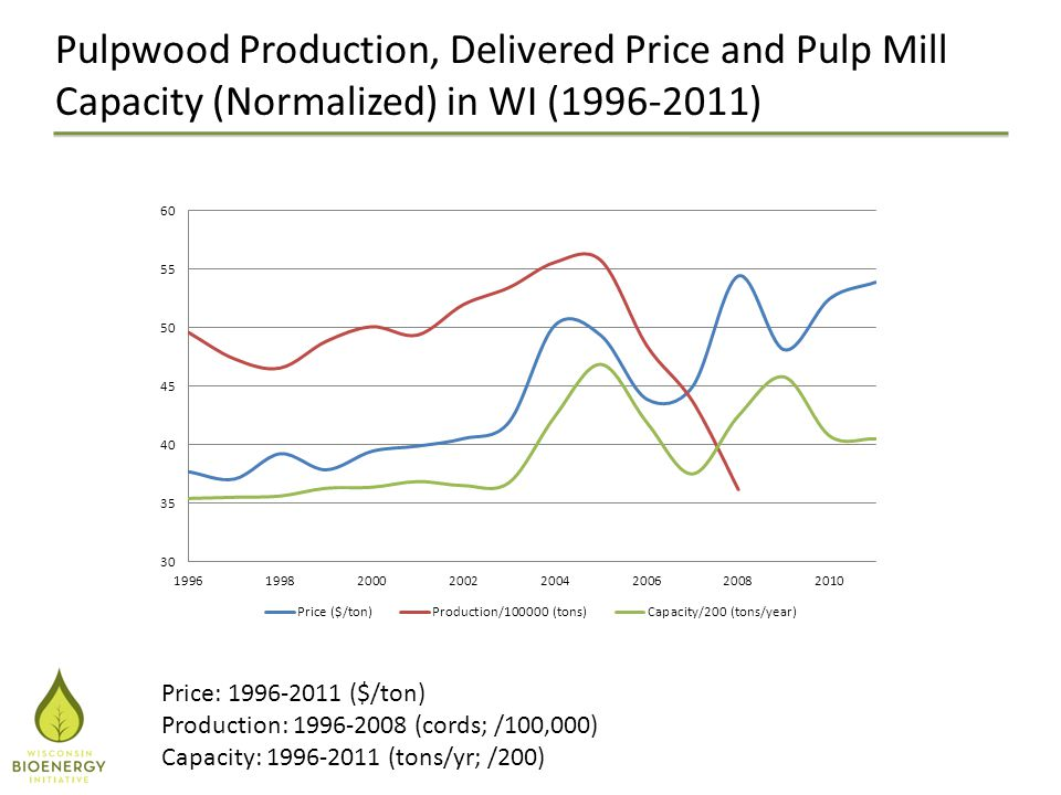 Pulpwood Production, Delivered Price and Pulp Mill Capacity (Normalized) in WI (1996-2011) Price: 1996-2011 ($/ton) Production: 1996-2008 (cords; /100,000) Capacity: 1996-2011 (tons/yr; /200)