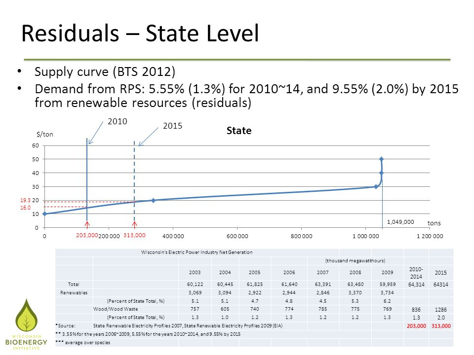 Residuals – State Level Supply curve (BTS 2012) Demand from RPS: 5.55% (1.3%) for 2010~14, and 9.55% (2.0%) by 2015 from renewable resources (residuals) Wisconsin s Electric Power Industry Net Generation (thousand megawatthours) 2003200420052006200720082009 2010- 2014 2015 Total60,12260,44561,82561,64063,39163,48059,959 64,31464314 Renewables 3,0693,0942,9222,9442,8463,3703,734 (Percent of State Total, %)5.1 4.74.84.55.36.2 Wood/Wood Waste757605740774785775769 8361286 (Percent of State Total, %)1.31.01.21.31.2 1.3 2.0 *Source:State Renewable Electricity Profiles 2007, State Renewable Electricity Profiles 2009 (EIA) 203,000313,000 ** 3.55% for the years 2006~2009, 5.55% for the years 2010~2014, and 9.55% by 2015 *** average over species 2015 2010 19.3 16.0 203,000313,000