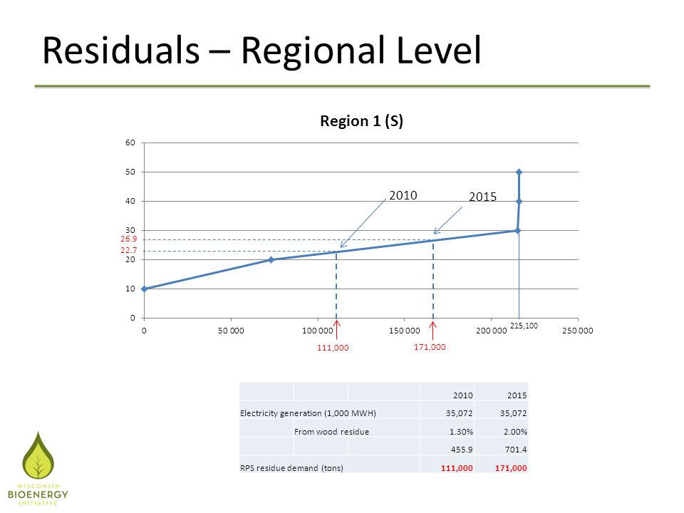 Residuals – Regional Level 20102015 Electricity generation (1,000 MWH)35,072 From wood residue1.30%2.00% 455.9701.4 RPS residue demand (tons)111,00017