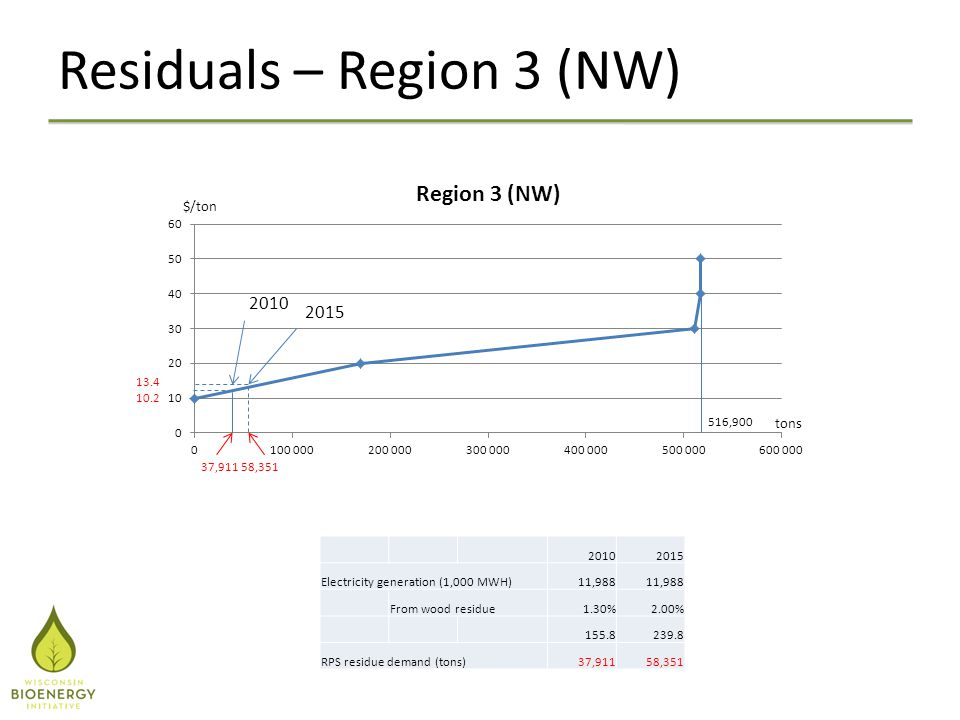 Residuals – Region 3 (NW) 20102015 Electricity generation (1,000 MWH)11,988 From wood residue1.30%2.00% 155.8239.8 RPS residue demand (tons)37,91158,3