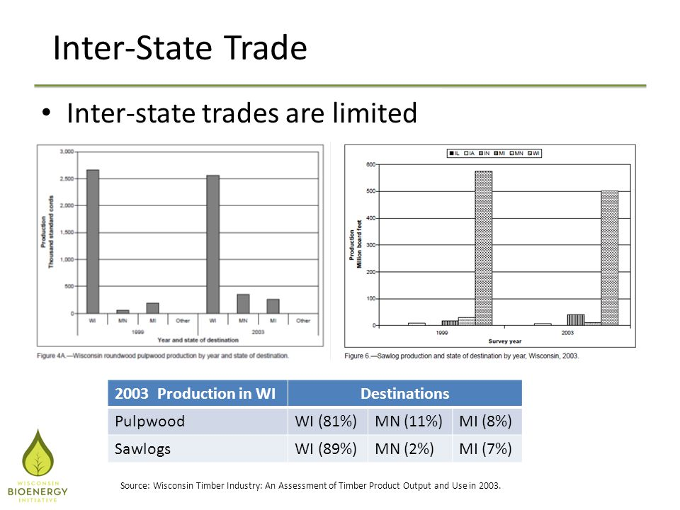 Inter-State Trade Inter-state trades are limited Source: Wisconsin Timber Industry: An Assessment of Timber Product Output and Use in 2003.