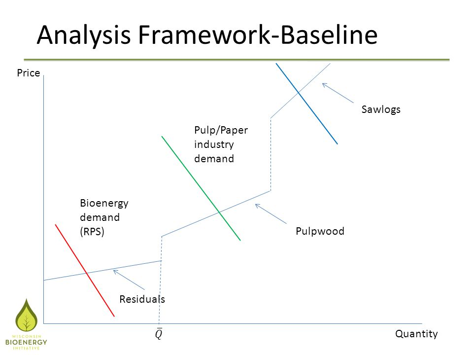 Analysis Framework-Baseline Price Quantity Residuals Pulpwood Sawlogs Bioenergy demand (RPS) Pulp/Paper industry demand