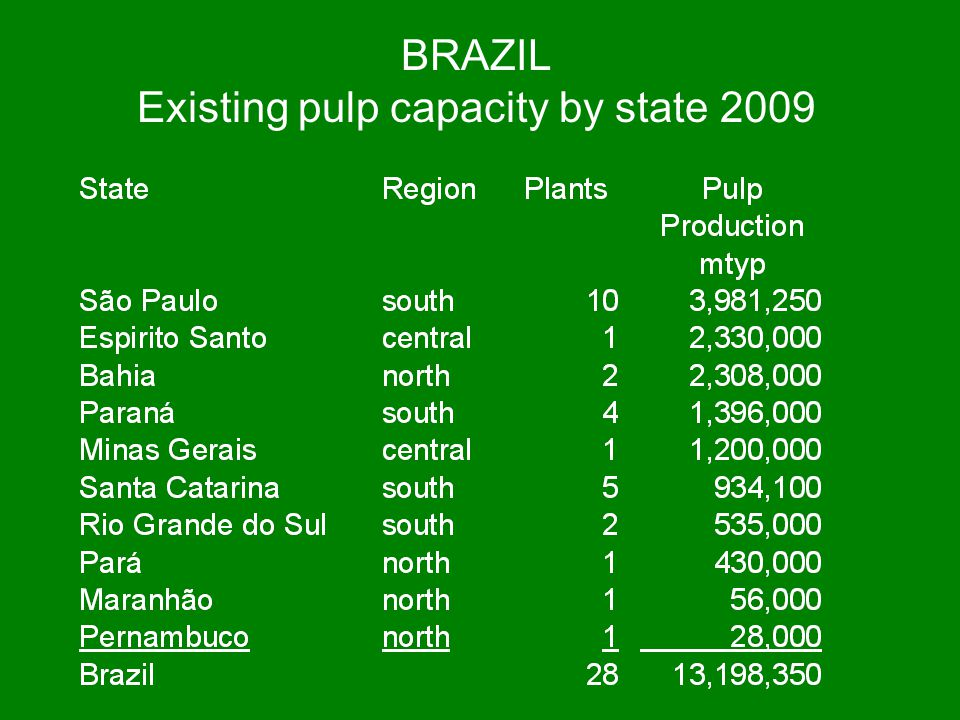 BRAZIL Existing pulp capacity by state 2009