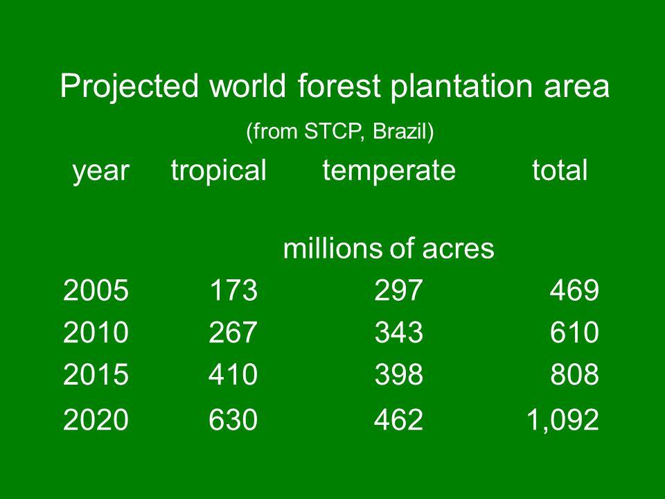 2007 FAO statistics Pulp capacity: 6 ½ million mtpy Paper capacity: 78 million mtyp Plantations: 31 million ha (2005) (USA 104 million ha in plantations 2005)