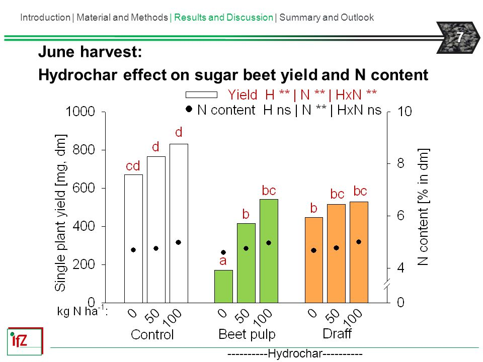 8 Hydrochar effect on Soil N min (N-NO 3 + N-NH 4 ) Introduction | Material and Methods | Results and Discussion | Summary and Outlook andLeaf Area Index