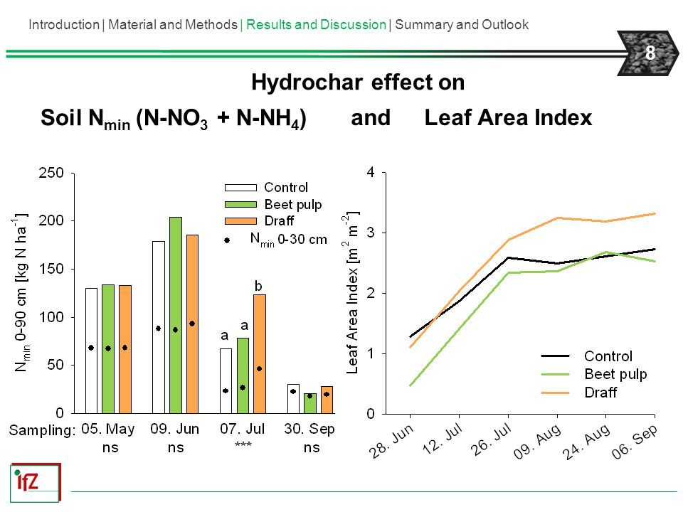 9 October harvest: Hydrochar effect on Beet N Uptake Introduction | Material and Methods | Results and Discussion | Summary and Outlook -------- Hydrochar---------------Hydrochar-------- andWhite Sugar Yield