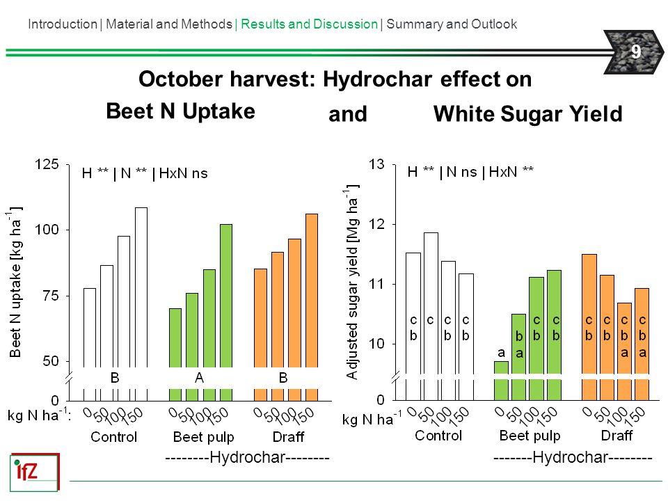 10 IfZ Goettingen, 2011 Greenhouse trial  Cambisol (100 mg N kg -1 ), 1 kg soil pot -1  Block design (4 replicates)  1.