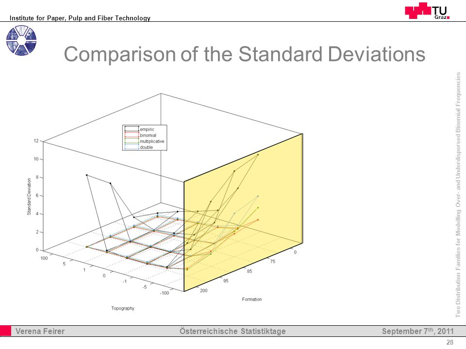 Institute for Paper, Pulp and Fiber Technology 28 Verena Feirer Österreichische Statistiktage Two Distribution Families for Modelling Over- and Underdispersed Binomial Frequencies September 7 th, 2011 Comparison of the Standard Deviations