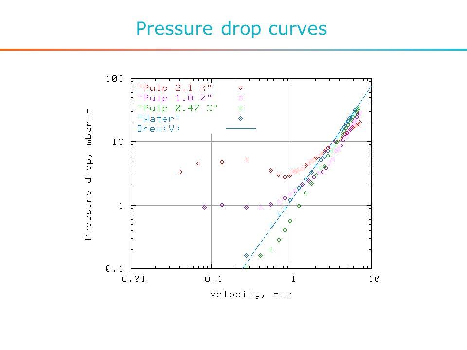 Pressure drop curves