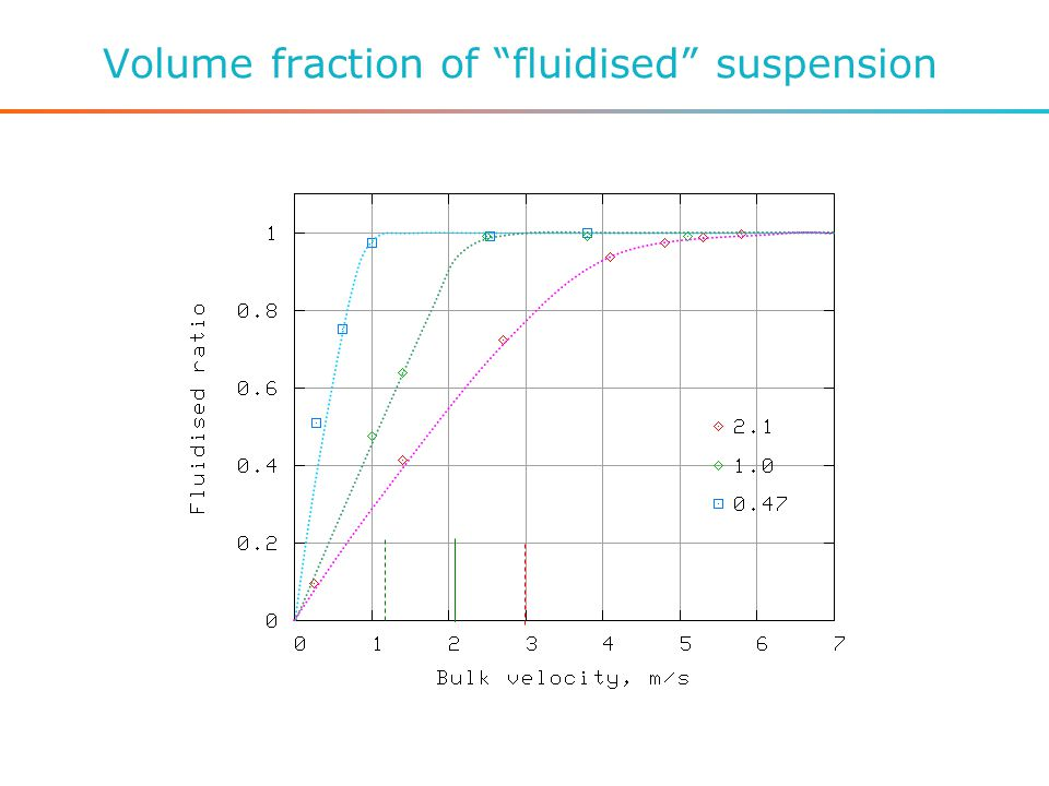 Volume fraction of fluidised suspension