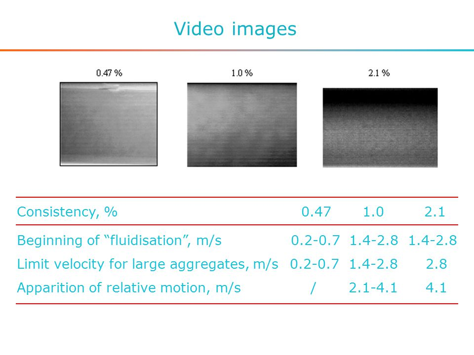 Video images Consistency, %0.47 1.0 2.1 Beginning of fluidisation , m/s 0.2-0.7 1.4-2.8 1.4-2.8 Limit velocity for large aggregates, m/s 0.2-0.7 1.4-2.8 2.8 Apparition of relative motion, m/s / 2.1-4.1 4.1