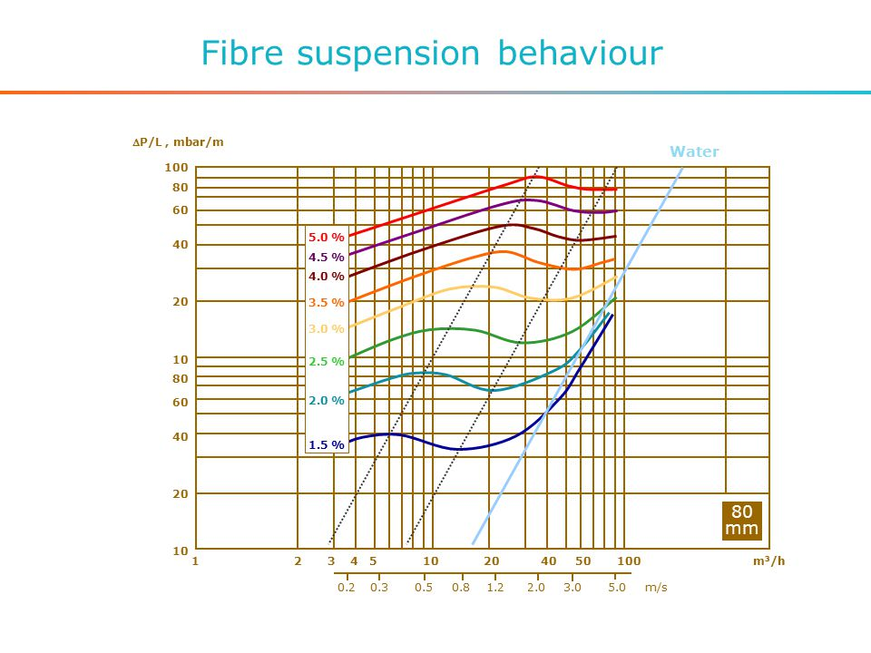 Fibre suspension behaviour 100 80 60 40 20 10 80 60 40 20 10 80 mm 1 2 3 4 5 10 20 40 50 100 m 3 /h P/L, mbar/m 0.2 0.3 0.5 0.8 1.2 2.0 3.0 5.0 m/s 5.0 % 4.5 % 4.0 % 3.5 % 3.0 % 2.5 % 2.0 % 1.5 % Water