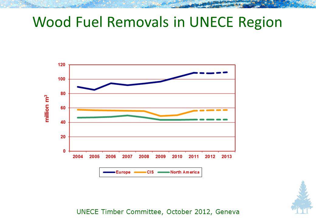 Wood Fuel Removals in UNECE Region UNECE Timber Committee, October 2012, Geneva
