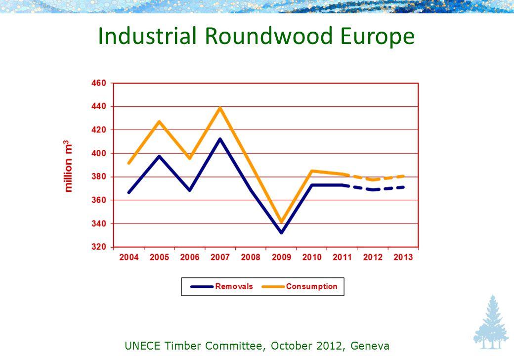 Industrial Roundwood Europe UNECE Timber Committee, October 2012, Geneva