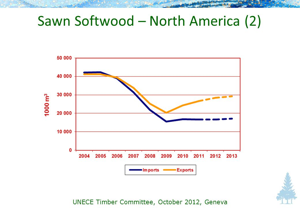 Sawn Softwood – North America (2) UNECE Timber Committee, October 2012, Geneva