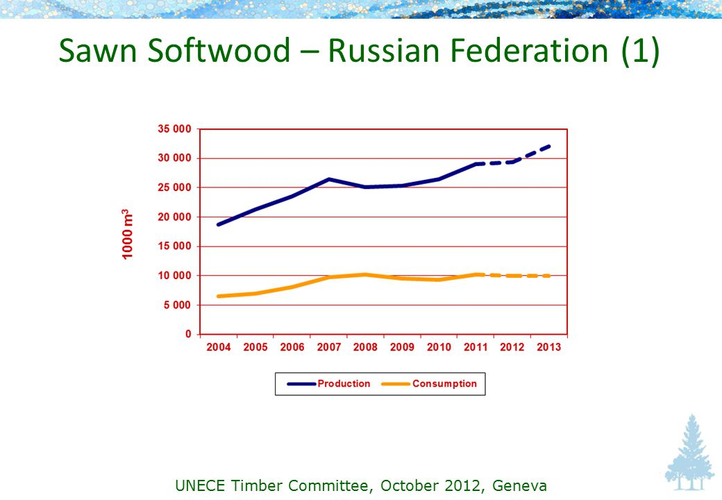 Sawn Softwood – Russian Federation (1) UNECE Timber Committee, October 2012, Geneva