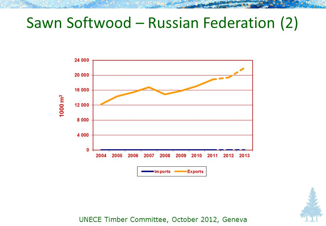Sawn Softwood – Russian Federation (2) UNECE Timber Committee, October 2012, Geneva