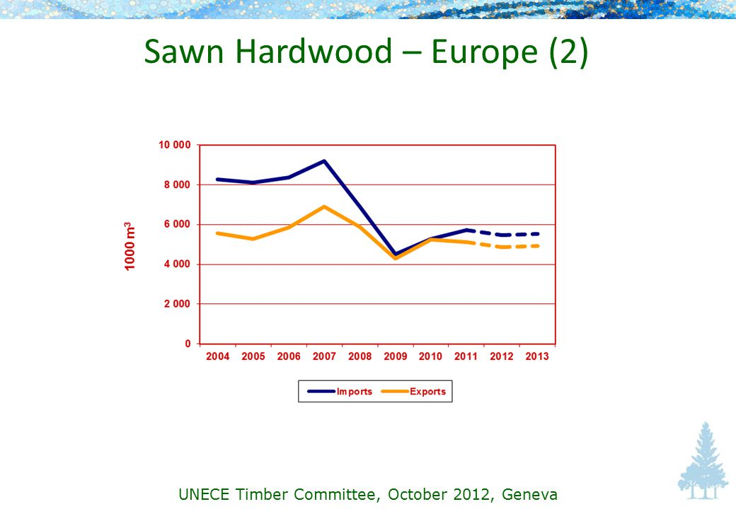 Sawn Hardwood – Europe (2) UNECE Timber Committee, October 2012, Geneva