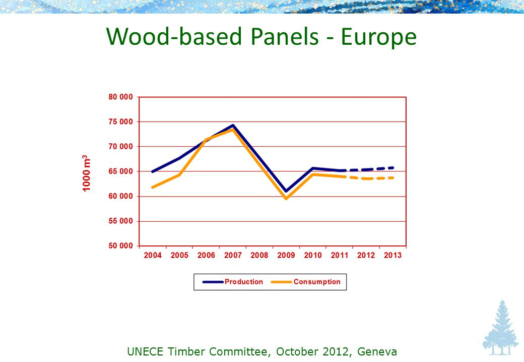 Wood-based Panels - Europe UNECE Timber Committee, October 2012, Geneva