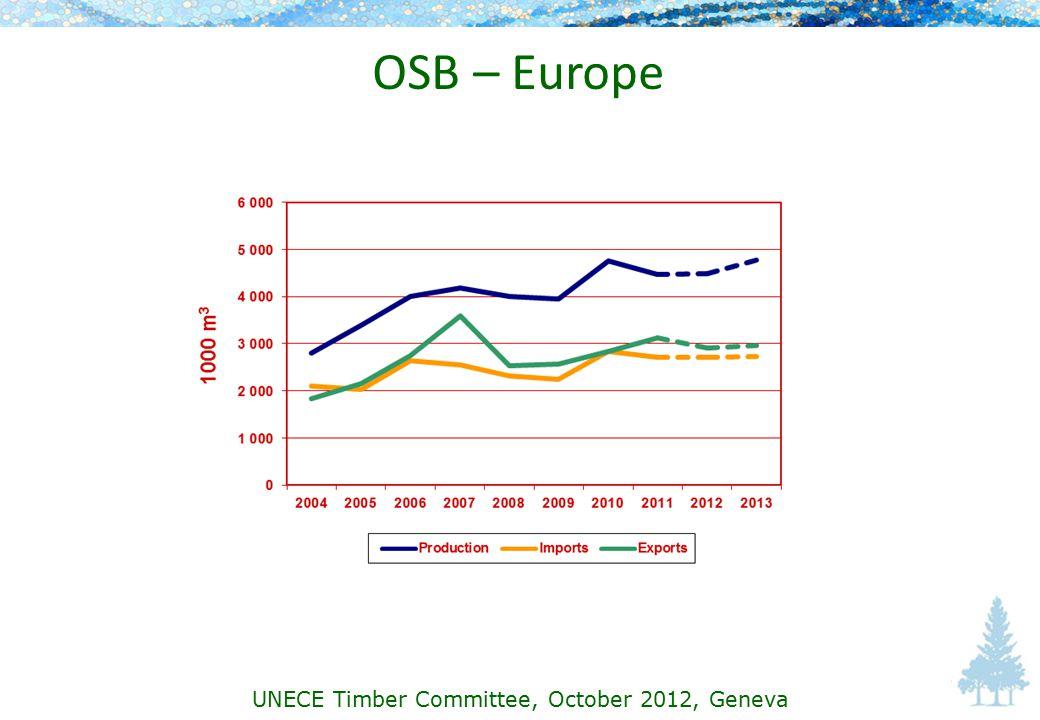 OSB – Europe UNECE Timber Committee, October 2012, Geneva