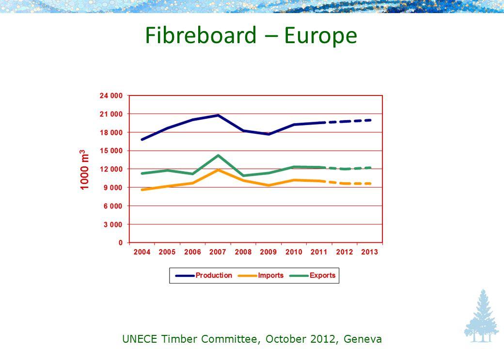 Fibreboard – Europe UNECE Timber Committee, October 2012, Geneva