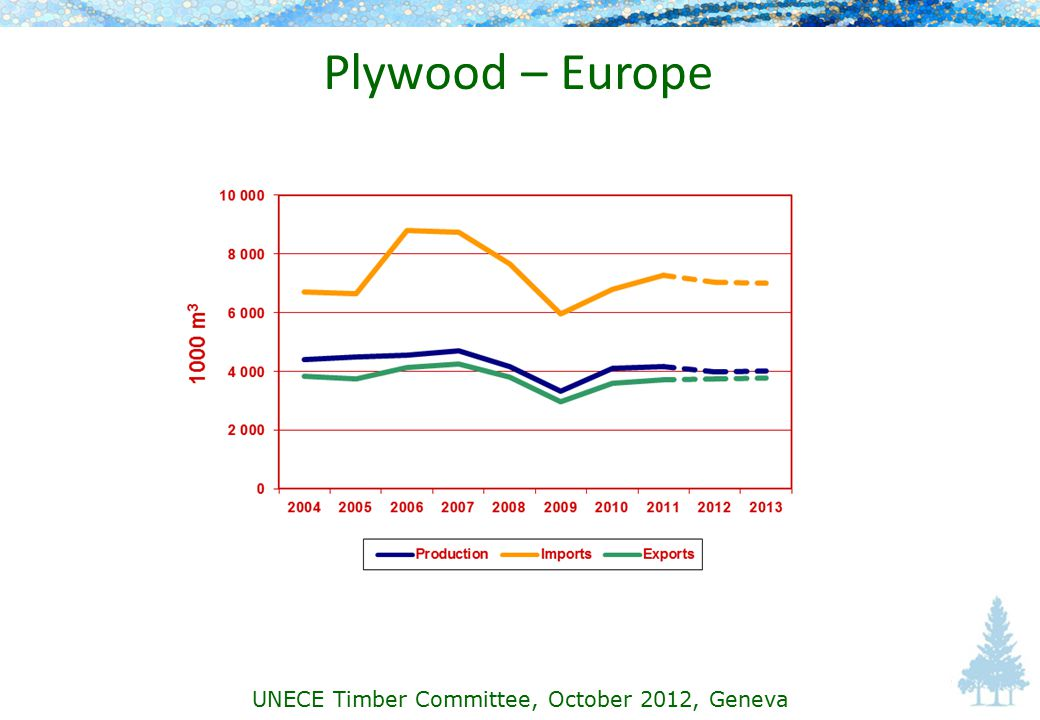 Plywood – Europe UNECE Timber Committee, October 2012, Geneva