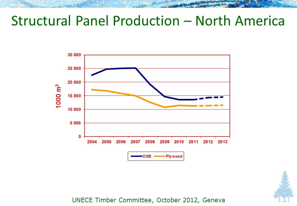 Structural Panel Production – North America UNECE Timber Committee, October 2012, Geneva