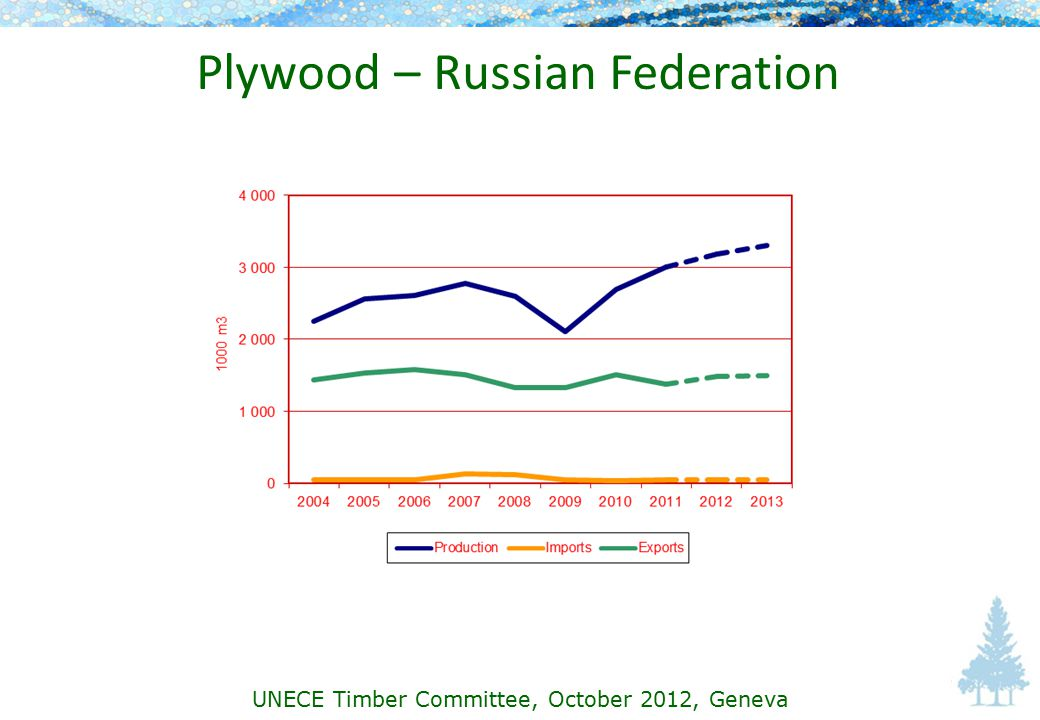 Plywood – Russian Federation UNECE Timber Committee, October 2012, Geneva