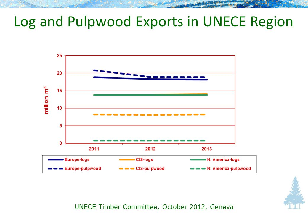 Log and Pulpwood Exports in UNECE Region UNECE Timber Committee, October 2012, Geneva
