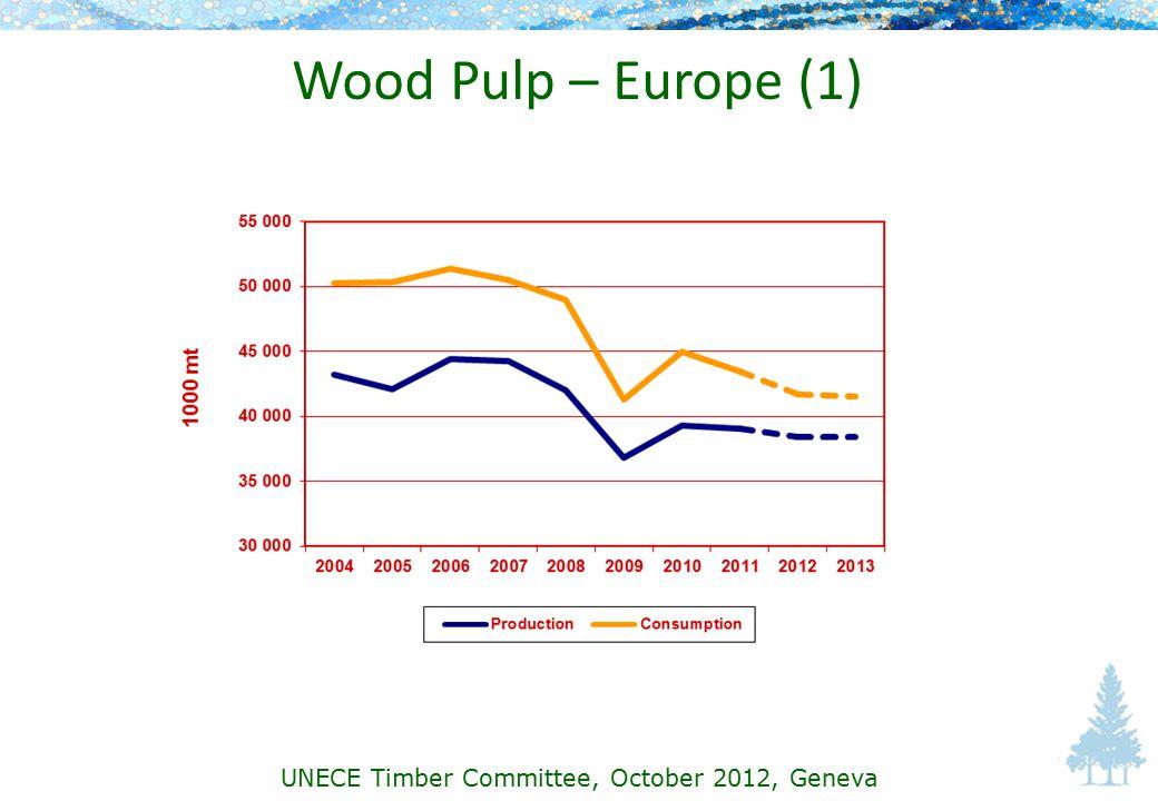 Wood Pulp – Europe (1) UNECE Timber Committee, October 2012, Geneva